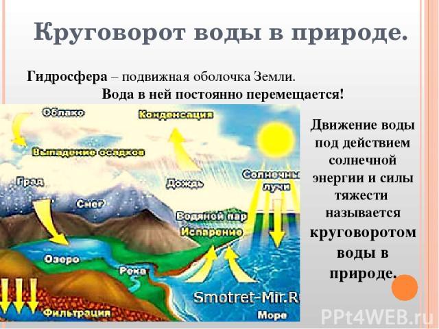 Круговорот воды в природе. Гидросфера – подвижная оболочка Земли. Вода в ней постоянно перемещается! Движение воды под действием солнечной энергии и силы тяжести называется круговоротом воды в природе.