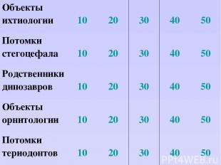 Объекты ихтиологии 10 20 30 40 50 Потомки стегоцефала 10 20 30 40 50 Родственник