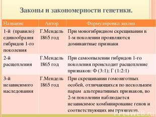 Законы и закономерности генетики. Название Автор Формулировка закона 1-й (правил