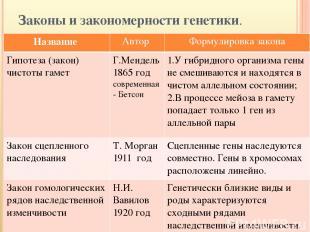 Законы и закономерности генетики. Название Автор Формулировка закона Гипотеза (з