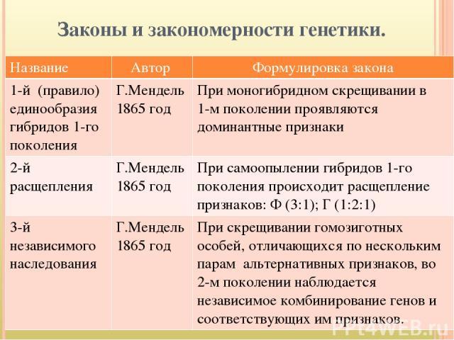 Законы и закономерности генетики. Название Автор Формулировка закона 1-й (правило)единообразия гибридов 1-го поколения Г.Мендель 1865 год При моногибридномскрещивании в 1-м поколении проявляются доминантные признаки 2-й расщепления Г.Мендель 1865 го…