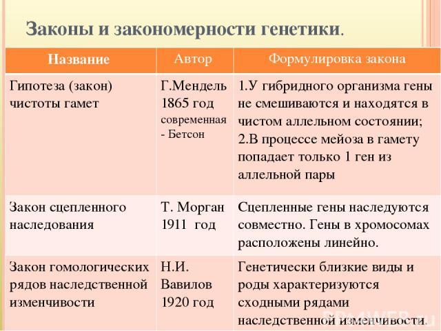 Законы и закономерности генетики. Название Автор Формулировка закона Гипотеза (закон) чистоты гамет Г.Мендель 1865 год современная - Бетсон 1.У гибридного организма гены не смешиваются и находятся в чистом аллельном состоянии; 2.В процессе мейоза в …
