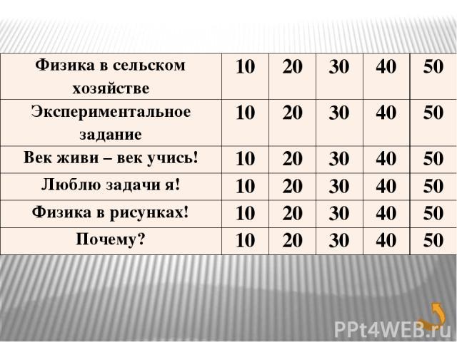 Экспериментальное задание 50Б Определите давление, которое вы оказываете на пол, стоя на двух ногах.