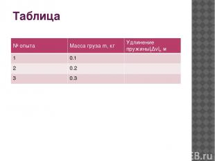 Таблица № опыта Масса грузаm,кг Удлинение пружины│∆ℓ│, м 1 0.1 2 0.2 3 0.3