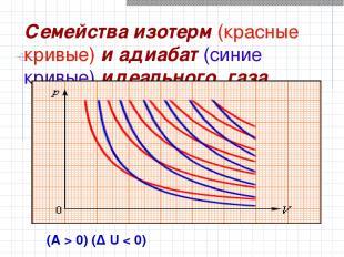 Семейства изотерм (красные кривые) и адиабат (синие кривые) идеального газа (A>
