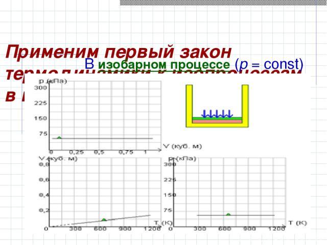 Применим первый закон термодинамики к изопроцессам в газах. В изобарном процессе (p=const)