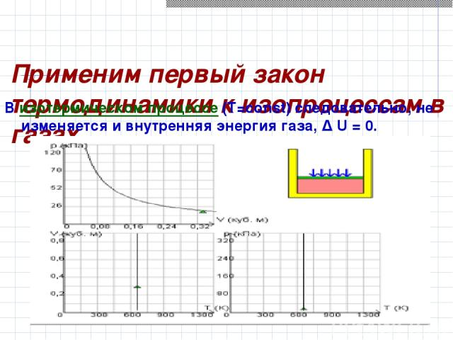 Применим первый закон термодинамики к изопроцессам в газах. В изотермическом процессе (T=const) следовательно, не изменяется и внутренняя энергия газа, Δ U=0.
