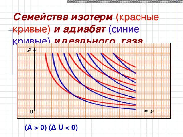 Семейства изотерм (красные кривые) и адиабат (синие кривые) идеального газа (A>0) (Δ U