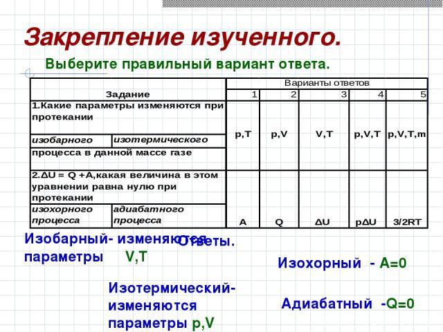 Ответы. Изобарный- изменяются параметры V,T Изотермический-изменяются параметры p,V Изохорный - A=0 Адиабатный -Q=0 Выберите правильный вариант ответа. Закрепление изученного.