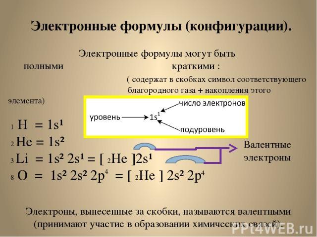 Электронные формулы (конфигурации). Электронные формулы могут быть полными краткими : ( содержат в скобках символ соответствующего благородного газа + накопления этого элемента) 1 Н = 1s¹ 2 He = 1s² 3 Li = 1s² 2s¹ = [ 2He ]2s¹ 8 O = 1s² 2s² 2p = [ 2…
