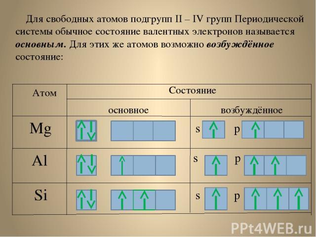 Для свободных атомов подгрупп II – IV групп Периодической системы обычное состояние валентных электронов называется основным. Для этих же атомов возможно возбуждённое состояние: Атом Состояние основное возбуждённое Mg Al Si s p s p s p