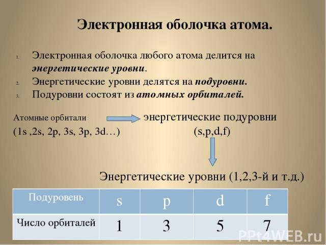 Электронная оболочка атома. Электронная оболочка любого атома делится на энергетические уровни. Энергетические уровни делятся на подуровни. Подуровни состоят из атомных орбиталей. Атомные орбитали энергетические подуровни (1s ,2s, 2p, 3s, 3p, 3d…) (…