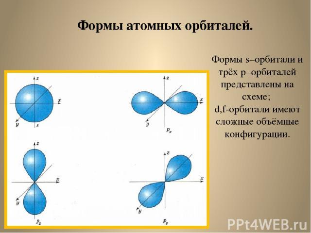Формы атомных орбиталей. Формы s–орбитали и трёх p–орбиталей представлены на схеме; d,f-орбитали имеют сложные объёмные конфигурации.