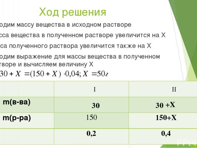Ход решения I II 30 30 +X Находим массу вещества в исходном растворе Масса вещества в полученном растворе увеличится на Х Масса полученного раствора увеличится также на Х Находим выражение для массы вещества в полученном растворе и вычисляем величин…