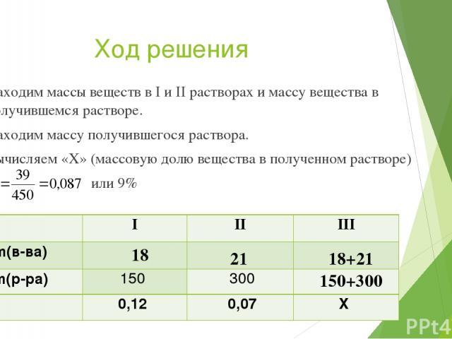 Ход решения Находим массы веществ в I и II растворах и массу вещества в получившемся растворе. Находим массу получившегося раствора. Вычисляем «Х» (массовую долю вещества в полученном растворе) или 9% 18 21 18+21 150+300 I II III m(в-ва) m(р-ра) 150…
