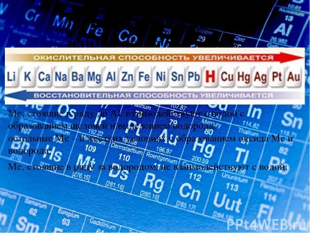 Электрохимический ряд напряжения металлов. Ме, стоящие в ряду до Al, взаимодействуют с водой с образованием щелочей и выделением водорода; остальные Ме – в жестких условиях с образованием оксида Ме и водорода; Ме, стоящие в ряду за водородом, не вза…