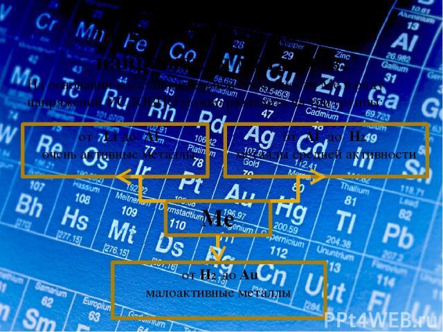 Электрохимический ряд напряжения металлов. На основании восстановительной способности Ме в ряду напряжений УСЛОВНО можно разделить на три группы: от Li до Al очень активные металлы. Me от Al до H2 металлы средней активности от Н2 до Au малоактивные …