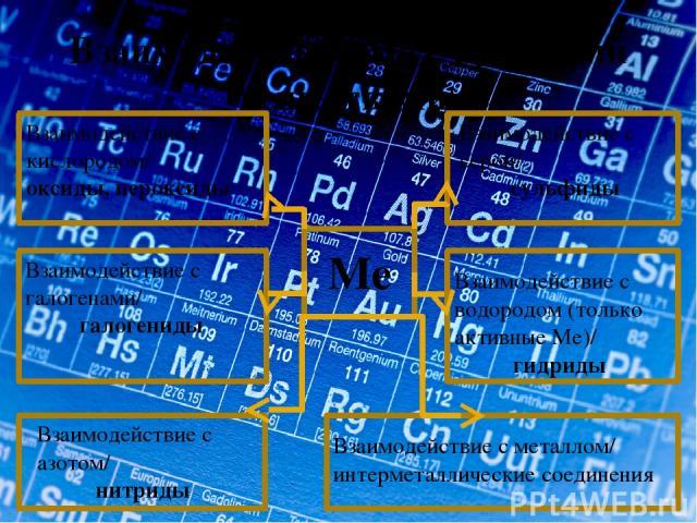 Взаимодействие Ме с простыми веществами. Ме Взаимодействие с кислородом/ оксиды, пероксиды Взаимодействие с серой/ сульфиды Взаимодействие с галогенами/ галогениды Взаимодействие с водородом (только активные Ме)/ гидриды Взаимодействие с азотом/ нит…