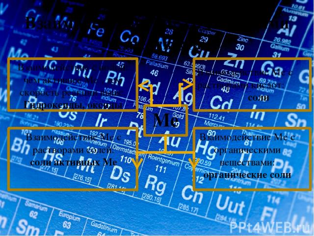 Взаимодействие Ме со сложными веществами. Ме Взаимодействие с водой: чем активнее Ме , тем скорость реакции выше. Гидроксиды, оксиды Взаимодействие Ме с растворами кислот: соли Взаимодействие Ме с растворами солей: соли активных Ме Взаимодействие Ме…