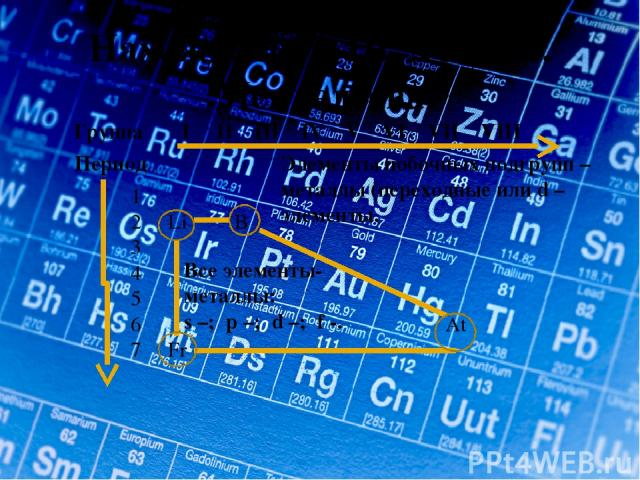 Нахождение в ПСХЭ Д.И. Менделеева Группа I II III IV V VI VII VIII Период 1 2 Li B 3 4 5 6 At 7 Fr Все элементы- металлы: s –; p –; d –; f -. Элементы побочных подгрупп – металлы (переходные или d – элементы.