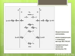 Энергетическая диаграмма, иллюстрирующая с помощью метода МО ЛКАО парамагнитные