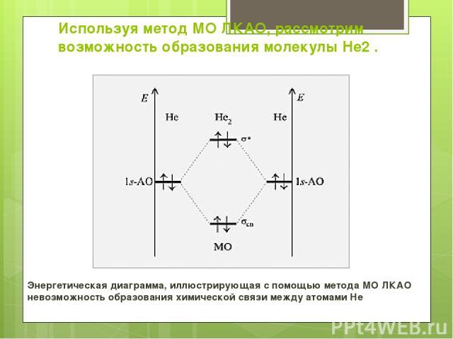 Используя метод МО ЛКАО, рассмотрим возможность образования молекулы He2 . Энергетическая диаграмма, иллюстрирующая с помощью метода МО ЛКАО невозможность образования химической связи между атомами He