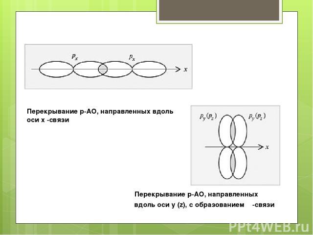 Перекрывание p-АО, направленных вдоль оси x -связи Перекрывание p-АО, направленных вдоль оси y (z), с образованием π-связи