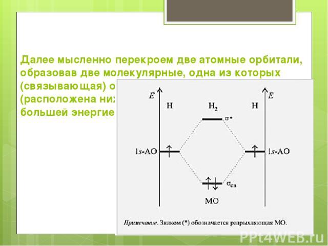 Далее мысленно перекроем две атомные орбитали, образовав две молекулярные, одна из которых (связывающая) обладает меньшей энергией (расположена ниже), а вторая (разрыхляющая) – большей энергией (расположена выше). Диаграмма уровней энергии АО атомов…