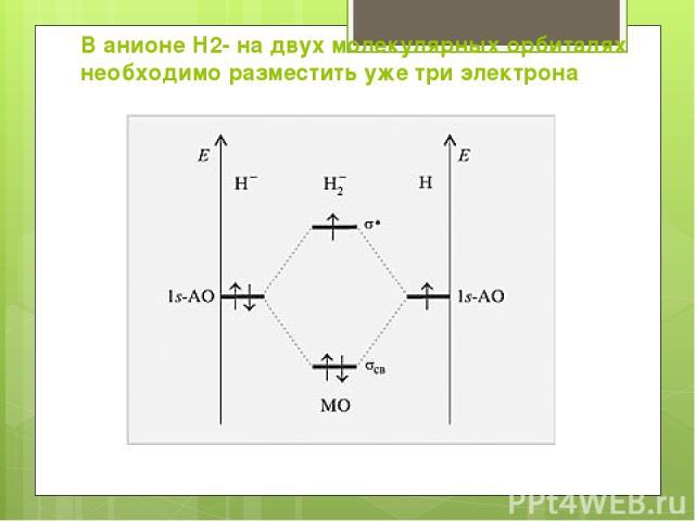 В анионе Н2- на двух молекулярных орбиталях необходимо разместить уже три электрона Энергетическая диаграмма образования аниона молекулы H2 по методу МО ЛКАО