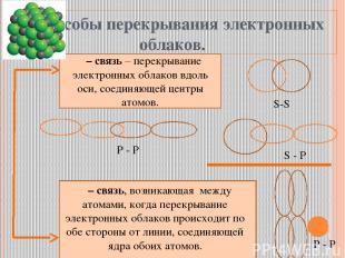 Способы перекрывания электронных облаков. σ– связь – перекрывание электронных об