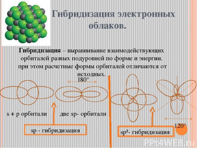 Гибридизация электронных облаков. Гибридизация – выравнивание взаимодействующих орбиталей разных подуровней по форме и энергии. при этом расчетные формы орбиталей отличаются от исходных. s + p орбитали две sp- орбитали sp - гибридизация 180° 120° sp…
