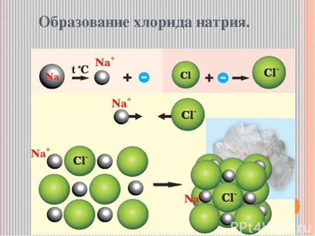 Образование хлорида натрия.
