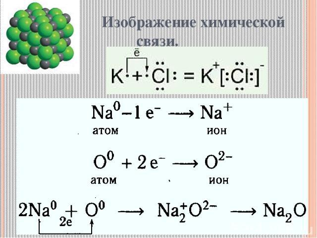 Изображение химической связи.