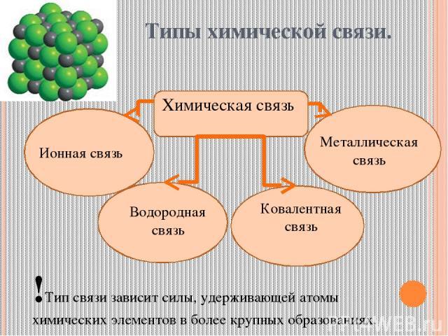 Типы химической связи. Химическая связь Ионная связь Металлическая связь Водородная связь Ковалентная связь !Тип связи зависит силы, удерживающей атомы химических элементов в более крупных образованиях.