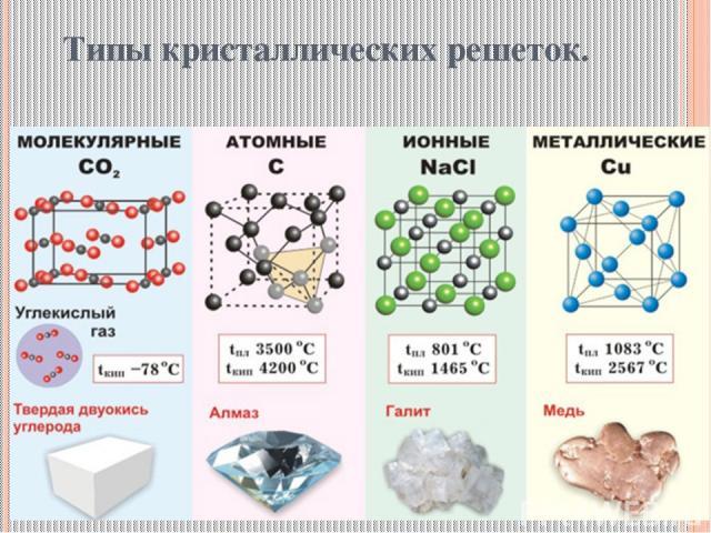 Типы кристаллических решеток.