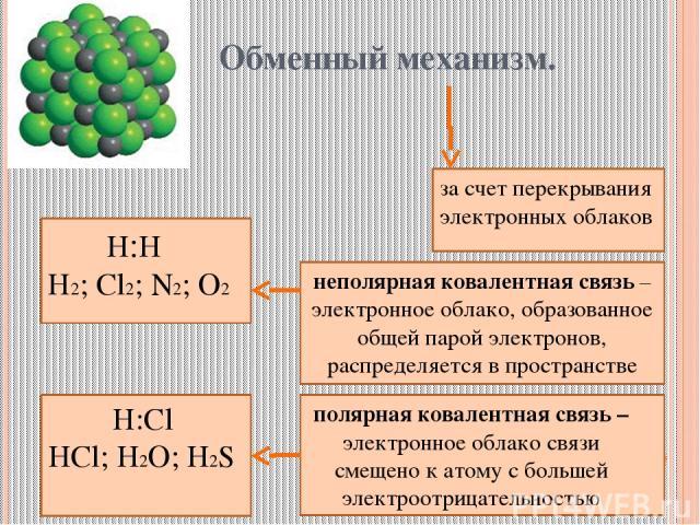 Обменный механизм. за счет перекрывания электронных облаков Н:Н Н2; Cl2; N2; O2 неполярная ковалентная связь – электронное облако, образованное общей парой электронов, распределяется в пространстве Н:Cl HCl; H2O; H2S полярная ковалентная связь – эле…