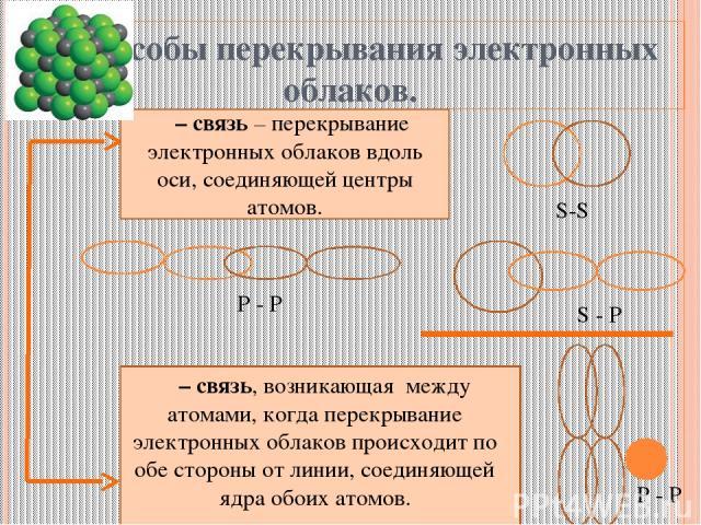 Способы перекрывания электронных облаков. σ– связь – перекрывание электронных облаков вдоль оси, соединяющей центры атомов. π – связь, возникающая между атомами, когда перекрывание электронных облаков происходит по обе стороны от линии, соединяющей …