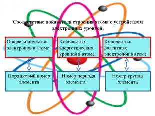 Соответствие показателя строения атома с устройством электронных уровней. Общее