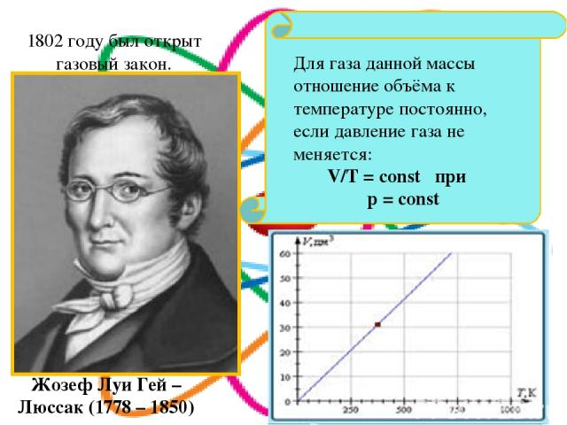 Для газа данной массы отношение объёма к температуре постоянно, если давление газа не меняется: V/T = const при p = const Жозеф Луи Гей – Люссак (1778 – 1850) 1802 году был открыт газовый закон.