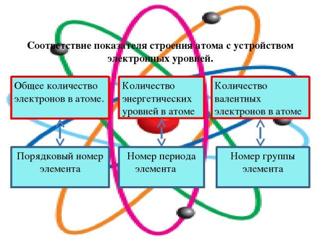 Соответствие показателя строения атома с устройством электронных уровней. Общее количество электронов в атоме. Порядковый номер элемента Количество энергетических уровней в атоме Номер периода элемента Количество валентных электронов в атоме Номер г…