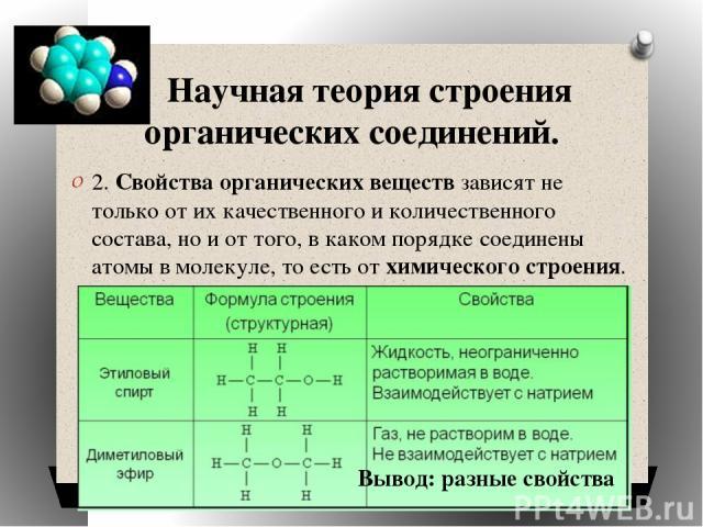 Научная теория строения органических соединений. 2. Свойства органических веществ зависят не только от их качественного и количественного состава, но и от того, в каком порядке соединены атомы в молекуле, то есть от химического строения. Вывод: разн…