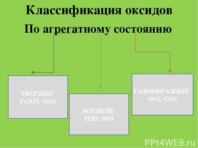 Классификация оксидов По агрегатному состоянию ТВЕРДЫЕ Fe2O3, SiO2 ЖИДКИЕ Н2О, SO3 ГАЗООБРАЗНЫЕ SO2, CO2