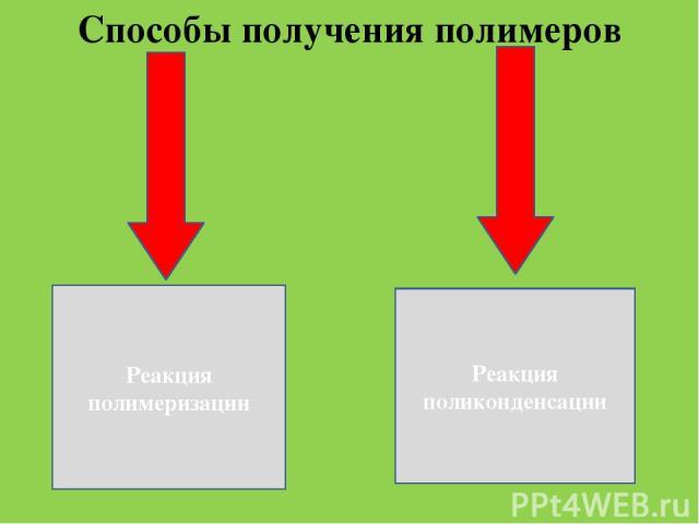 . Способы получения полимеров Реакция полимеризации Реакция поликонденсации