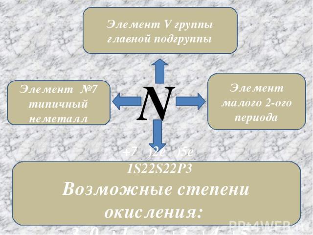 N Элемент №7 типичный неметалл Элемент V группы главной подгруппы Элемент малого 2-ого периода +7 )2e )5e 1S22S22P3 Возможные степени окисления: -3, 0, +1, +2, +3, +4, +5
