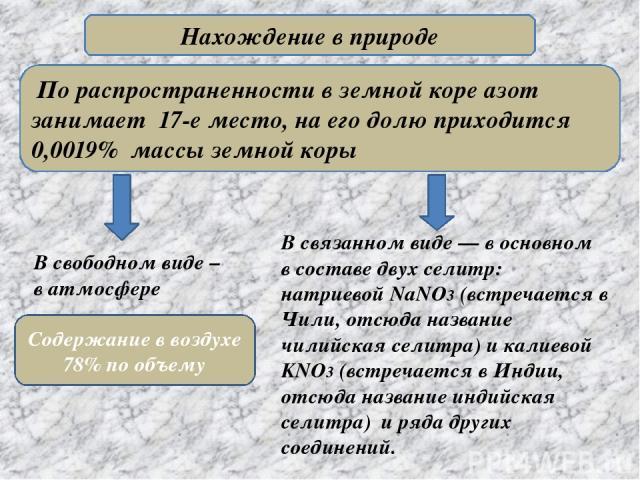 Нахождение в природе По распространенности в земной коре азот занимает 17-е место, на его долю приходится 0,0019% массы земной коры В связанном виде — в основном в составе двух селитр: натриевой NaNO3 (встречается в Чили, отсюда название чилийская с…