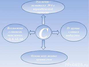 Элемент - неметалл № 6 в периодической системе C IV группа главная подгруппа Воз