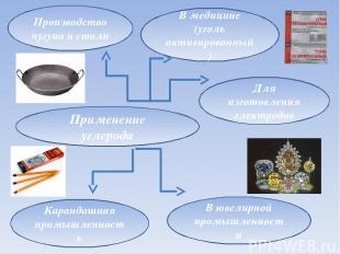 Применение углерода Производство чугуна и стали В медицине (уголь активированный