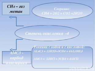 Степень окисления -4 CH4 – газ метан Al4C3 - карбид алюминия Сгорание: CH4 + 2O2