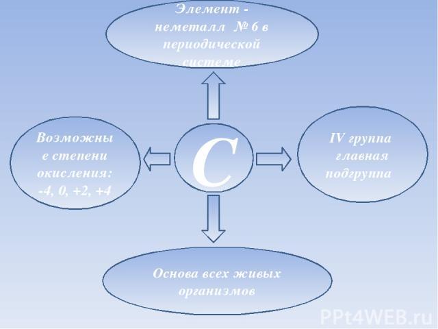 Элемент - неметалл № 6 в периодической системе C IV группа главная подгруппа Возможные степени окисления: -4, 0, +2, +4 Основа всех живых организмов