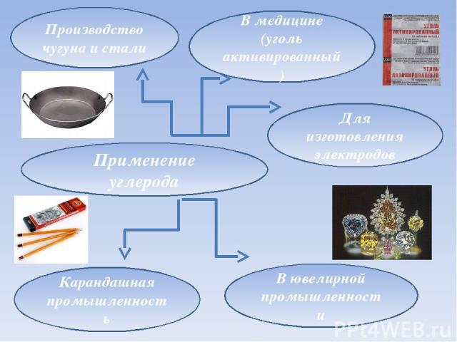 Применение углерода Производство чугуна и стали В медицине (уголь активированный) Карандашная промышленность Для изготовления электродов В ювелирной промышленности